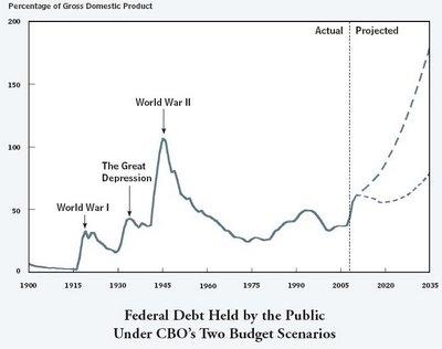 CBO_deficit_projection_June_24_09