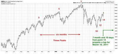 100803 3 peaks in Dow