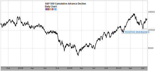 S&P500 cumulative advance decline Aug 2010