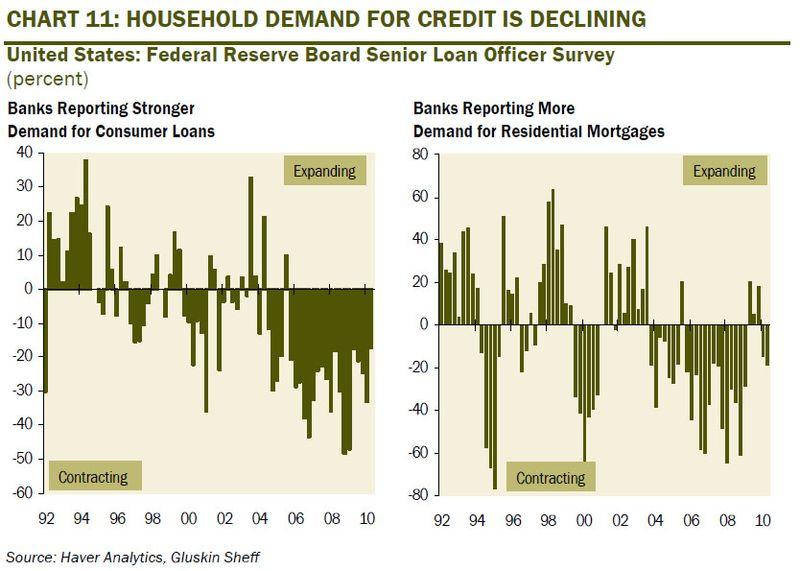 Credit Demand