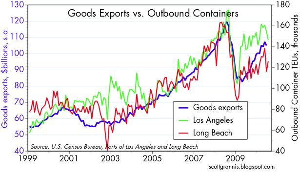 Goods vs containers