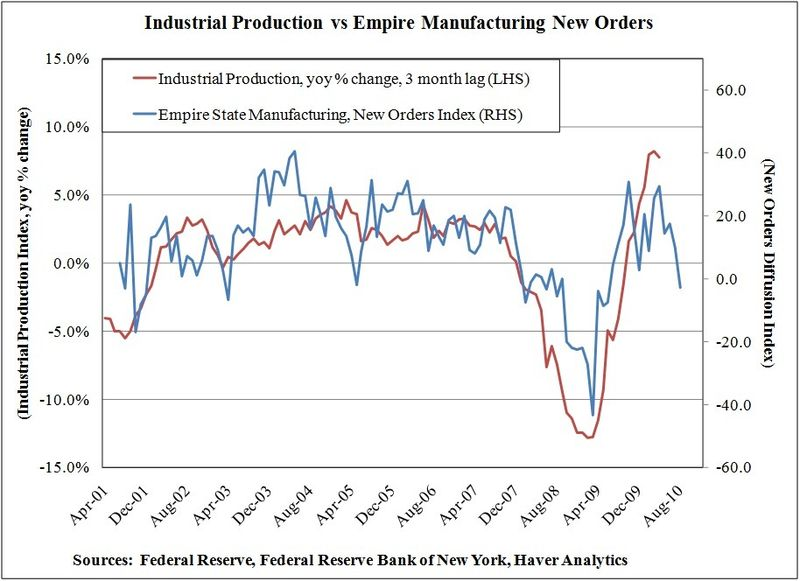 Industrial-production-versus-empire-state