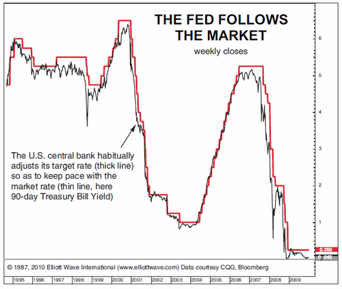 Fed and interest rates thru 2009