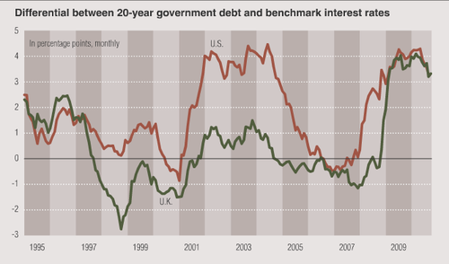 Govt-yield-gap-s-benchmark