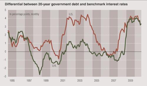 Govt-yield-gap-s-benchmark