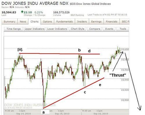 Dow Triangle