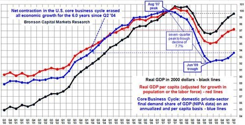 Net-contraction-business