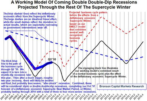 Model-double-dip-recessions (1)