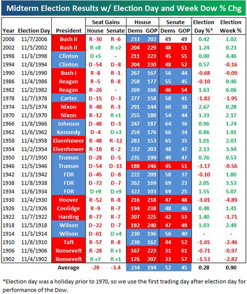 Midterm election statistics