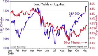 Saupload_bonds_vs_equities