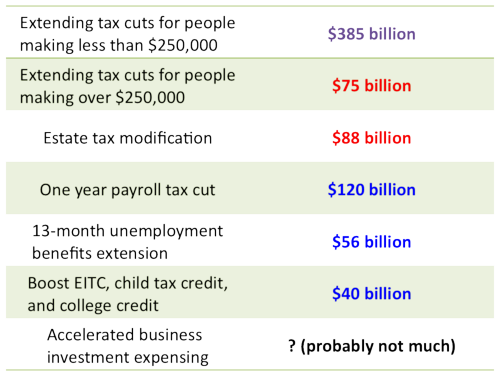 Tax Deal Breakdown