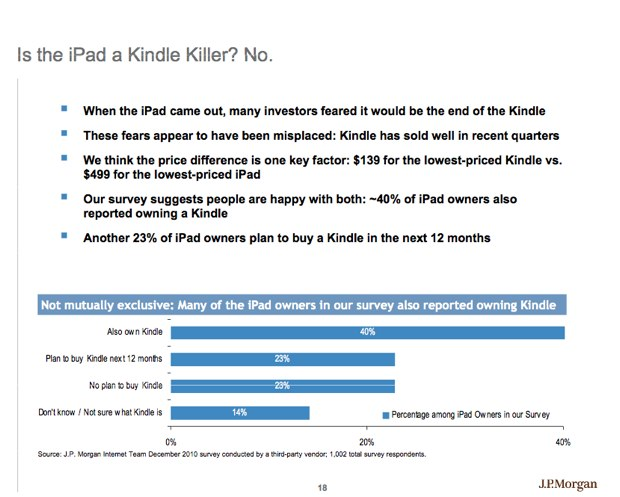 Ipad-kindle-killer