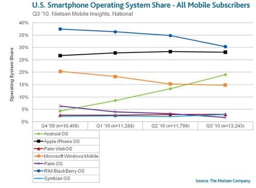US-Smartphone-OS-Market-Share