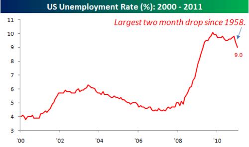 Unemployment Rate020411