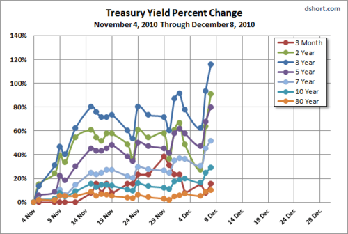 Saupload_treasury_yield_percent_change_since_101104