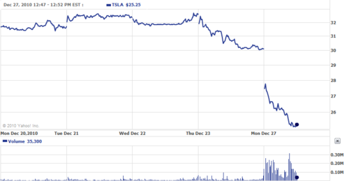 Tesla-stock12-27-2010-12-03-04-PM
