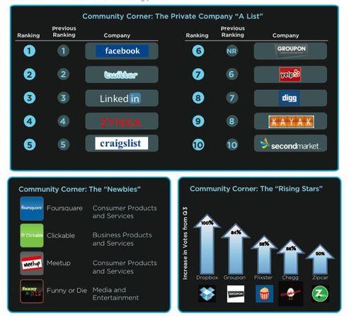Secondmarket-rankings