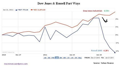 Dowrusselldivergence1