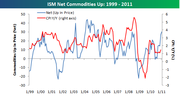 ISM Commodities020711a