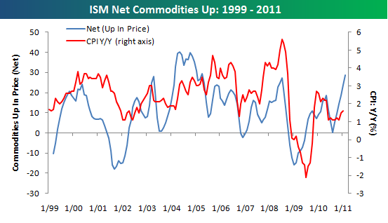 ISM Net Commodities