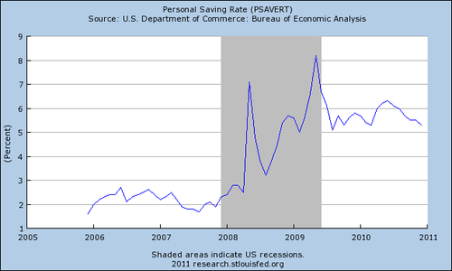 Saupload_psavert_savings_rate_fed_3_2011