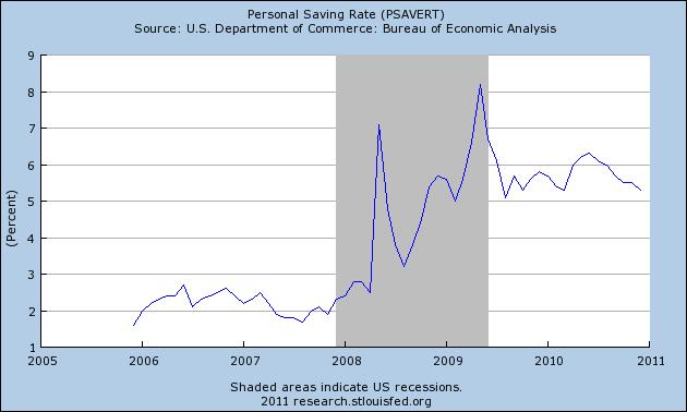 Saupload_psavert_savings_rate_fed_3_2011