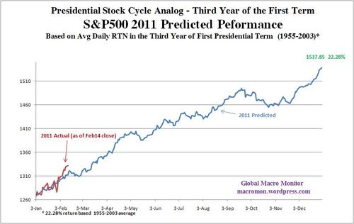 Presidential-stock-cycle2-14
