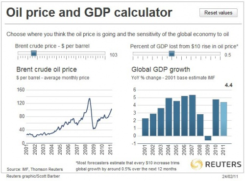 Interactive Oil GDP_0