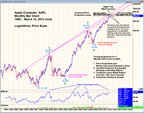 AAPL wave chart