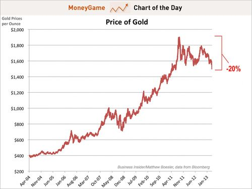 Chart-of-the-day-the-bear-market-in-gold-has-officially-begun