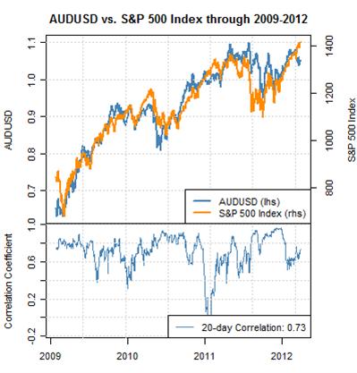 Forex_correlations_australian_dollar_us_dollar_body_Picture_1