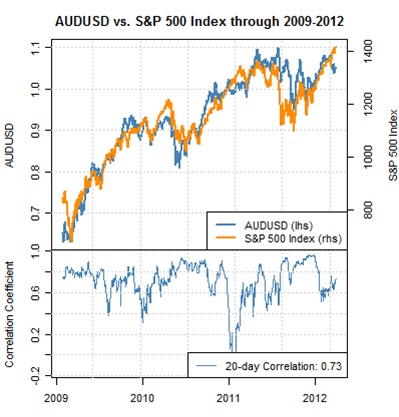 Forex_correlations_australian_dollar_us_dollar_body_Picture_1