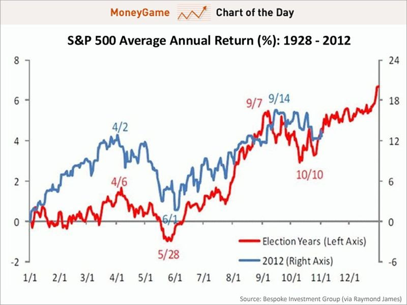 Chart-of-the-day-sp-500-average-annual-return-november-2012