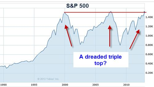 SP-500-triple-top