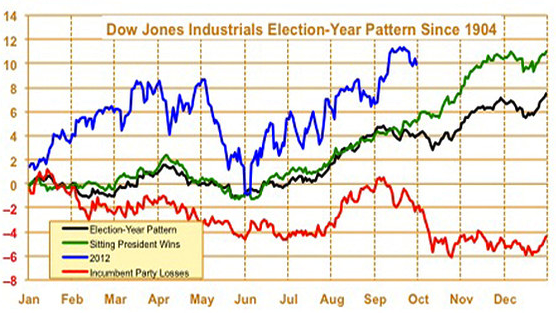 Election-year-pattern