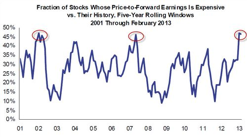 Stocks are expensive