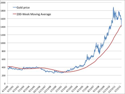 Gold-200-week