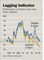 China_stocks_2