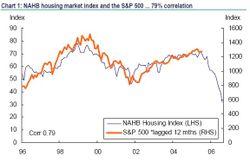 Housing_vs_sp